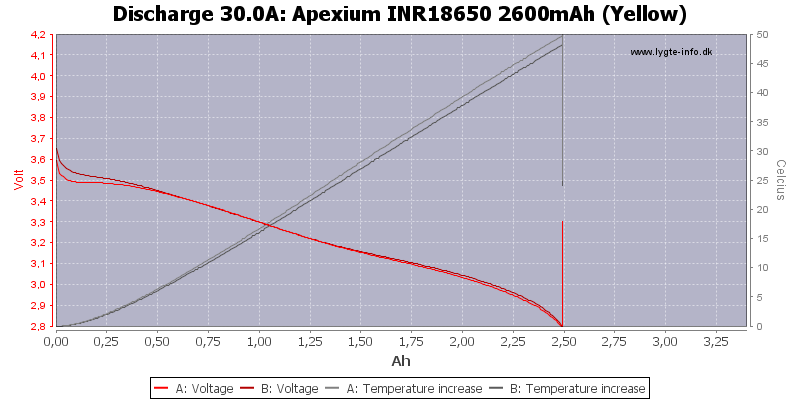 Apexium%20INR18650%202600mAh%20(Yellow)-Temp-30.0