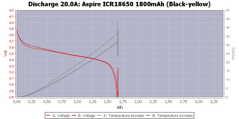 Aspire%20ICR18650%201800mAh%20(Black-yellow)-Temp-20.0