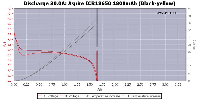 Aspire%20ICR18650%201800mAh%20(Black-yellow)-Temp-30.0