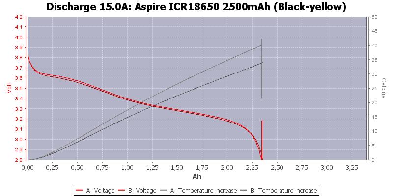 Aspire%20ICR18650%202500mAh%20%28Black-yellow%29-Temp-15.0