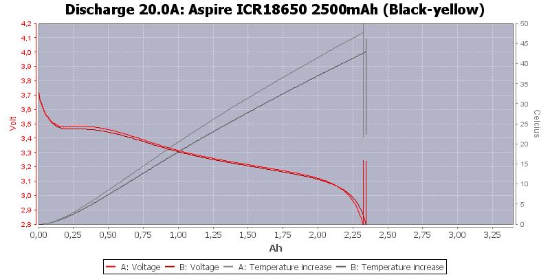 Aspire%20ICR18650%202500mAh%20%28Black-yellow%29-Temp-20.0