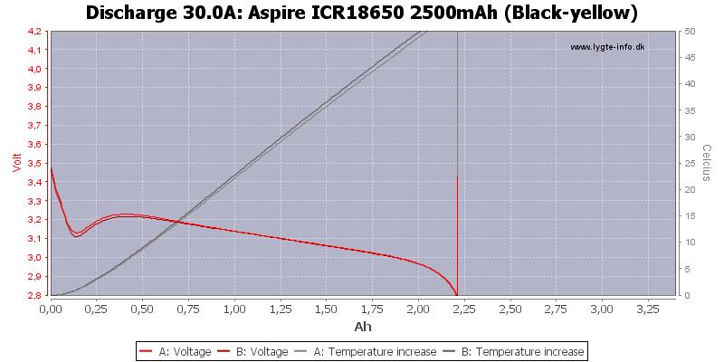 Aspire%20ICR18650%202500mAh%20%28Black-yellow%29-Temp-30.0