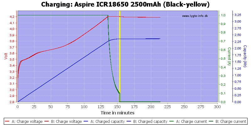 Aspire%20ICR18650%202500mAh%20(Black-yellow)-Charge
