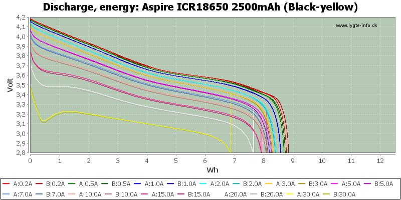 Aspire%20ICR18650%202500mAh%20(Black-yellow)-Energy