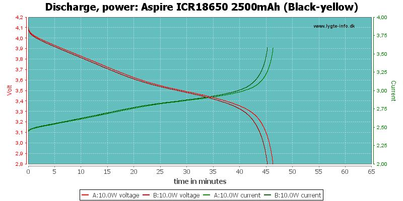 Aspire%20ICR18650%202500mAh%20(Black-yellow)-PowerLoadTime