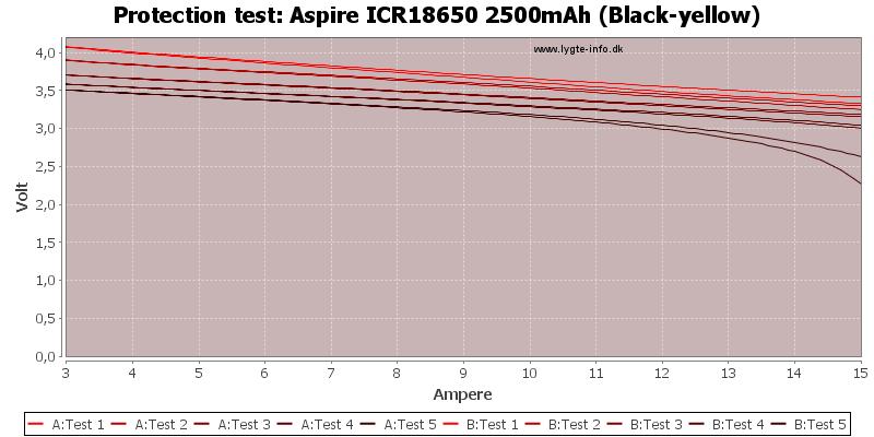 Aspire%20ICR18650%202500mAh%20(Black-yellow)-TripCurrent