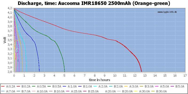 Aucooma%20IMR18650%202500mAh%20(Orange-green)-CapacityTimeHours