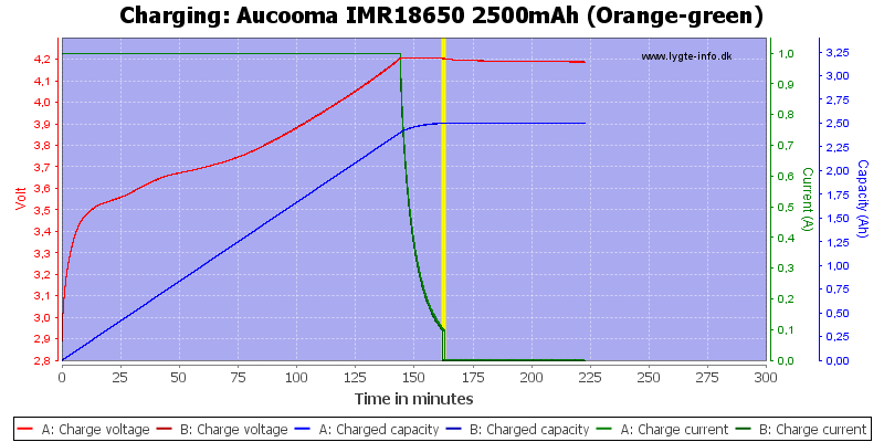 Aucooma%20IMR18650%202500mAh%20(Orange-green)-Charge