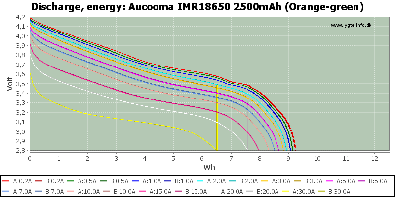 Aucooma%20IMR18650%202500mAh%20(Orange-green)-Energy