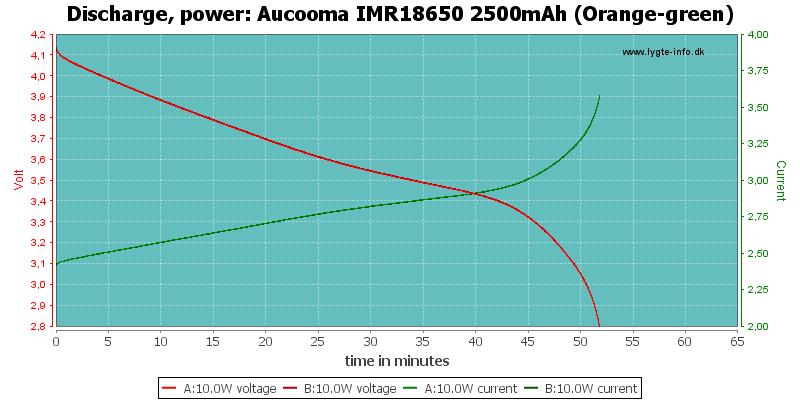 Aucooma%20IMR18650%202500mAh%20(Orange-green)-PowerLoadTime
