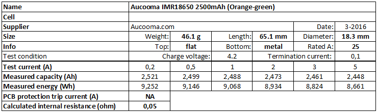 Aucooma%20IMR18650%202500mAh%20(Orange-green)-info