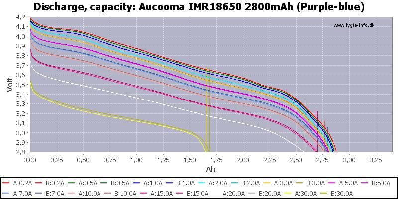 Aucooma%20IMR18650%202800mAh%20(Purple-blue)-Capacity