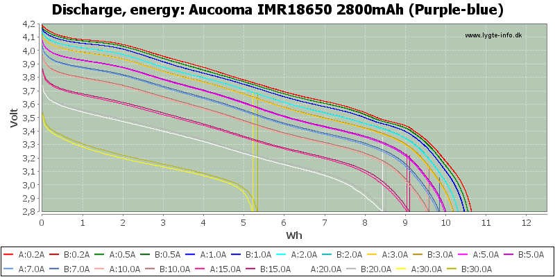 Aucooma%20IMR18650%202800mAh%20(Purple-blue)-Energy