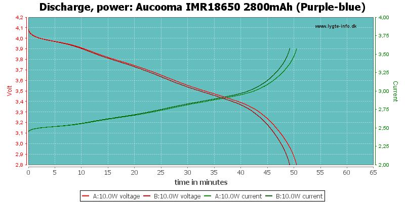 Aucooma%20IMR18650%202800mAh%20(Purple-blue)-PowerLoadTime