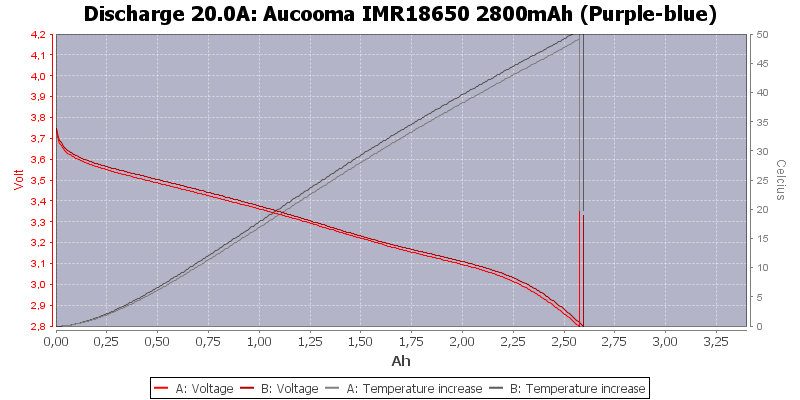 Aucooma%20IMR18650%202800mAh%20(Purple-blue)-Temp-20.0