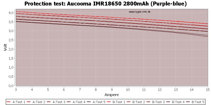 Aucooma%20IMR18650%202800mAh%20(Purple-blue)-TripCurrent
