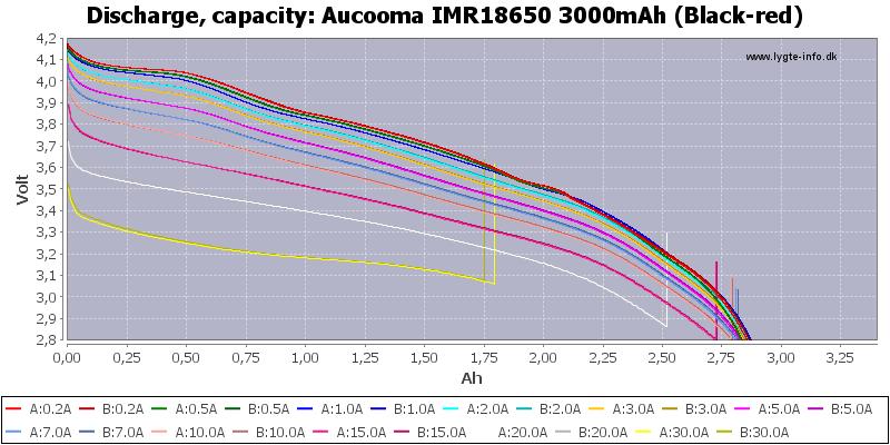Aucooma%20IMR18650%203000mAh%20(Black-red)-Capacity