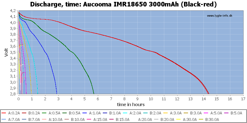 Aucooma%20IMR18650%203000mAh%20(Black-red)-CapacityTimeHours