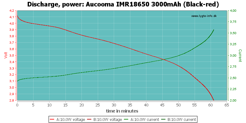 Aucooma%20IMR18650%203000mAh%20(Black-red)-PowerLoadTime