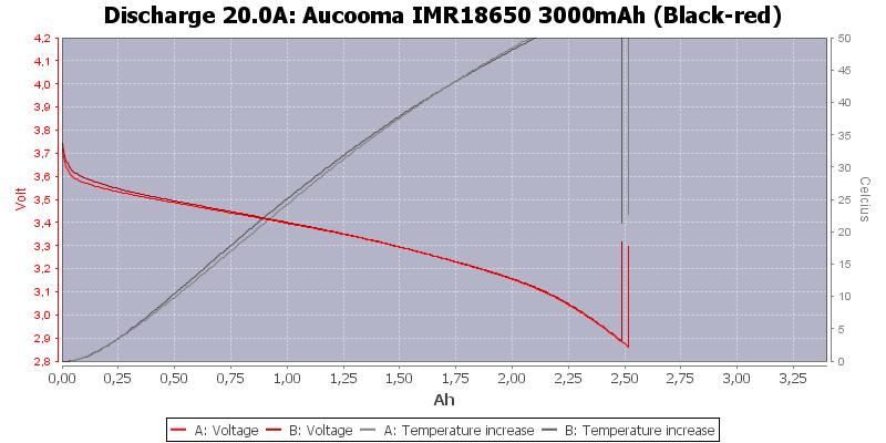 Aucooma%20IMR18650%203000mAh%20(Black-red)-Temp-20.0