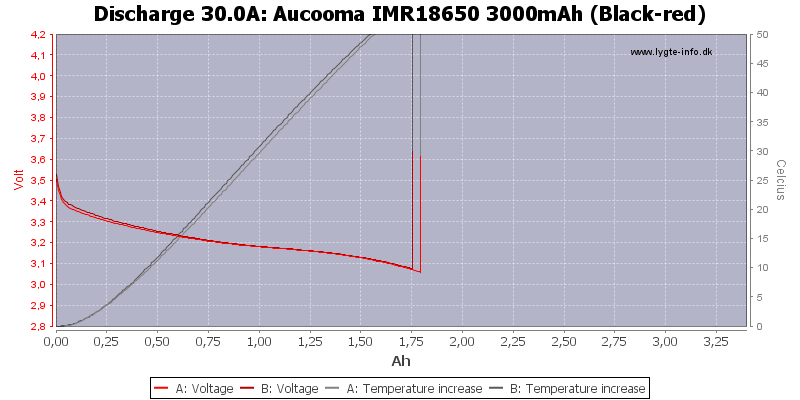 Aucooma%20IMR18650%203000mAh%20(Black-red)-Temp-30.0