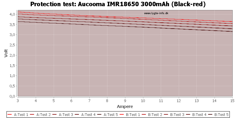 Aucooma%20IMR18650%203000mAh%20(Black-red)-TripCurrent