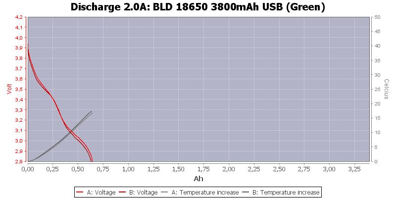 BLD%2018650%203800mAh%20USB%20(Green)-Temp-2.0