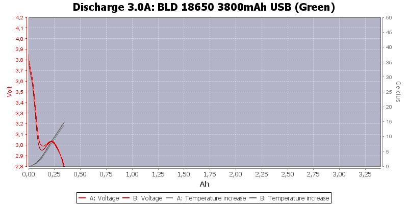 BLD%2018650%203800mAh%20USB%20(Green)-Temp-3.0