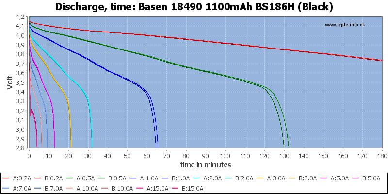 Basen%2018490%201100mAh%20BS186H%20(Black)-CapacityTime