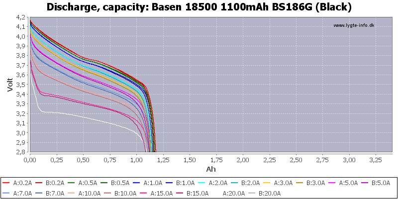 Basen%2018500%201100mAh%20BS186G%20(Black)-Capacity