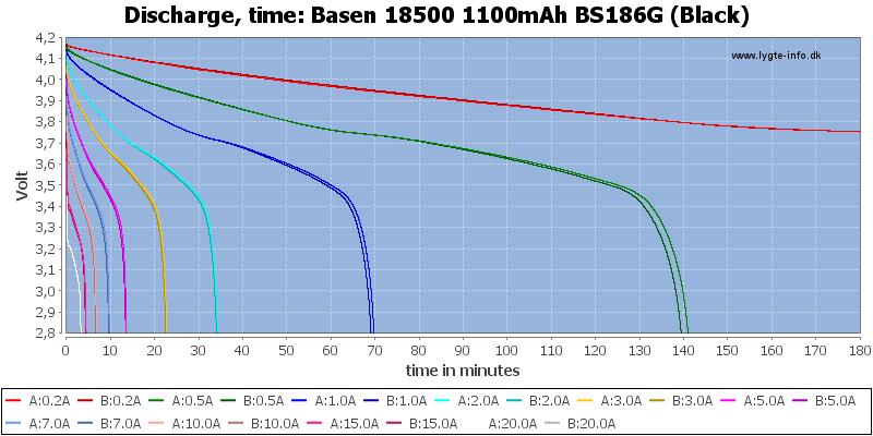 Basen%2018500%201100mAh%20BS186G%20(Black)-CapacityTime