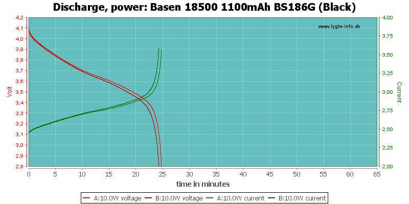 Basen%2018500%201100mAh%20BS186G%20(Black)-PowerLoadTime