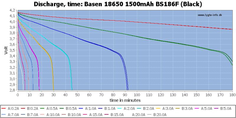 Basen%2018650%201500mAh%20BS186F%20(Black)-CapacityTime
