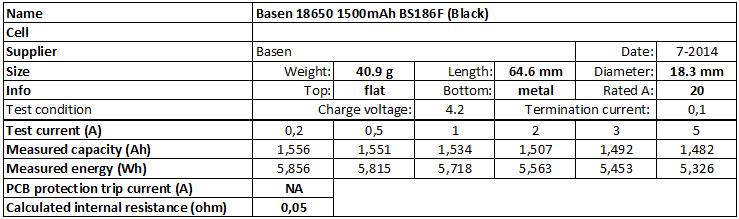 Basen%2018650%201500mAh%20BS186F%20(Black)-info