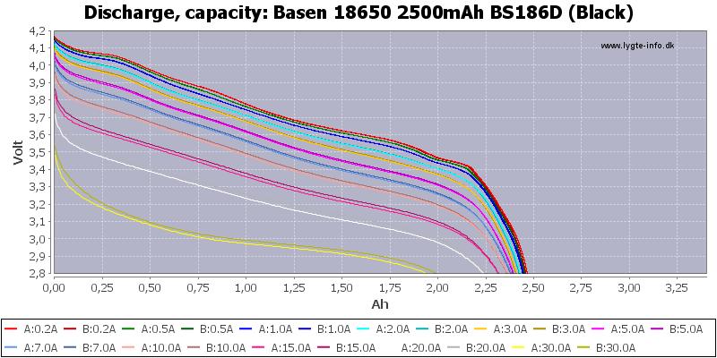 Basen%2018650%202500mAh%20BS186D%20(Black)-Capacity