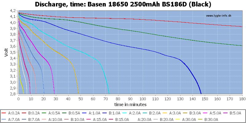 Basen%2018650%202500mAh%20BS186D%20(Black)-CapacityTime