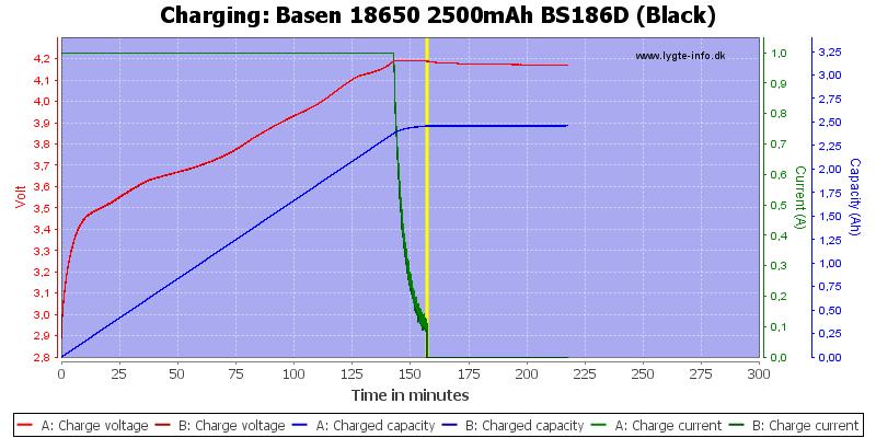 Basen%2018650%202500mAh%20BS186D%20(Black)-Charge