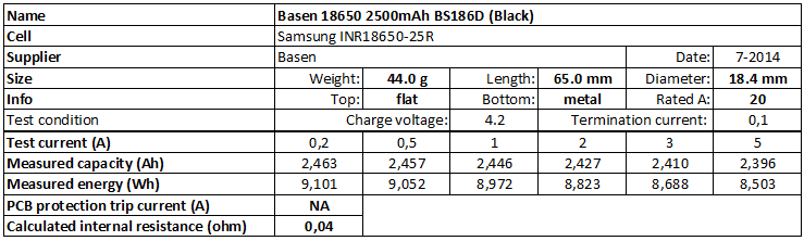 Basen%2018650%202500mAh%20BS186D%20(Black)-info