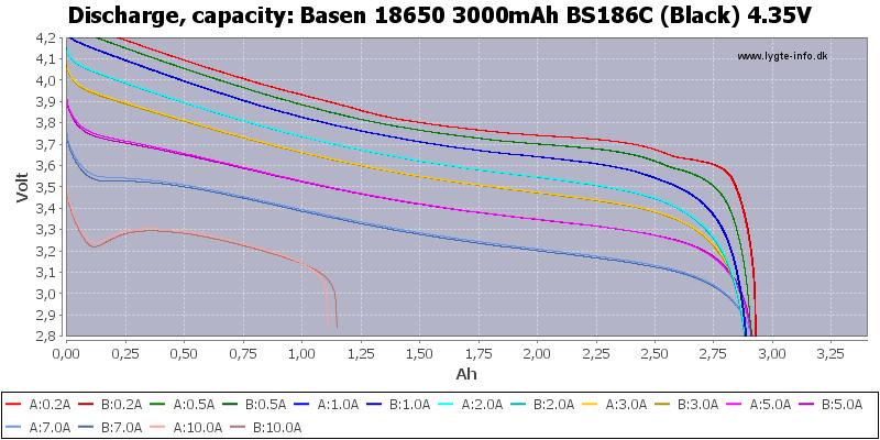Basen%2018650%203000mAh%20BS186C%20(Black)%204.35V-Capacity