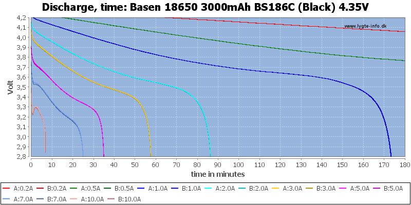 Basen%2018650%203000mAh%20BS186C%20(Black)%204.35V-CapacityTime
