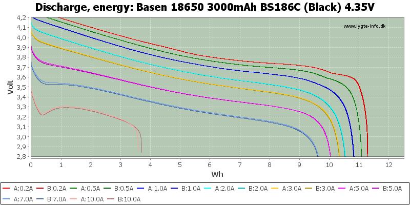 Basen%2018650%203000mAh%20BS186C%20(Black)%204.35V-Energy