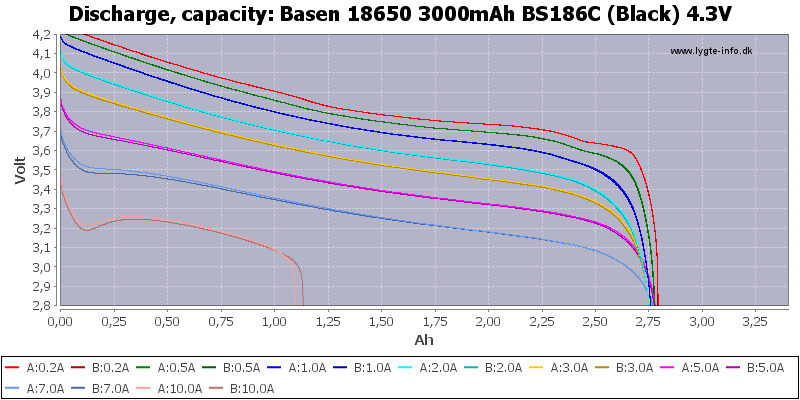 Basen%2018650%203000mAh%20BS186C%20(Black)%204.3V-Capacity
