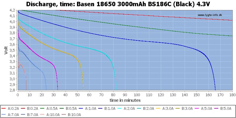 Basen%2018650%203000mAh%20BS186C%20(Black)%204.3V-CapacityTime