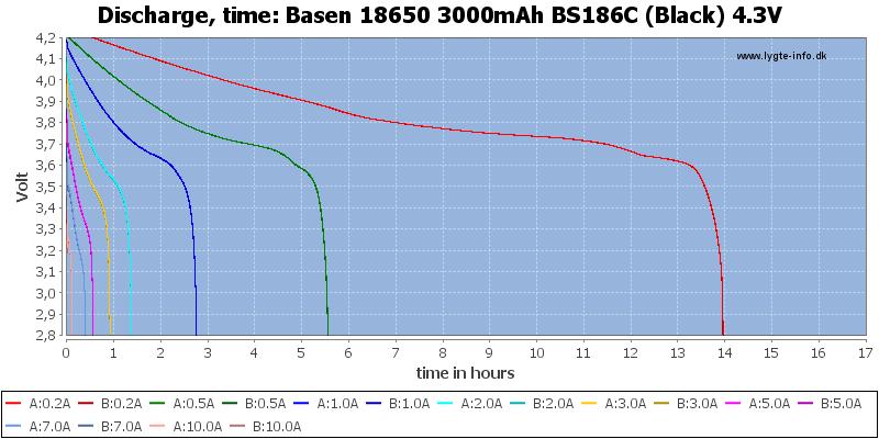 Basen%2018650%203000mAh%20BS186C%20(Black)%204.3V-CapacityTimeHours