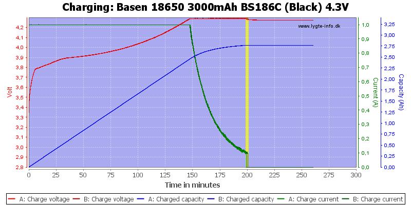 Basen%2018650%203000mAh%20BS186C%20(Black)%204.3V-Charge