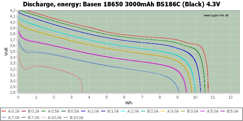 Basen%2018650%203000mAh%20BS186C%20(Black)%204.3V-Energy