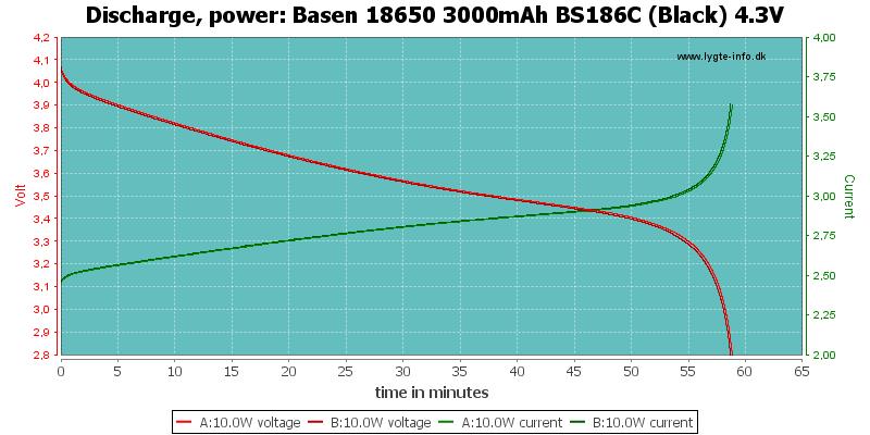 Basen%2018650%203000mAh%20BS186C%20(Black)%204.3V-PowerLoadTime