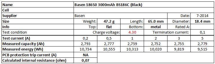 Basen%2018650%203000mAh%20BS186C%20(Black)%204.3V-info