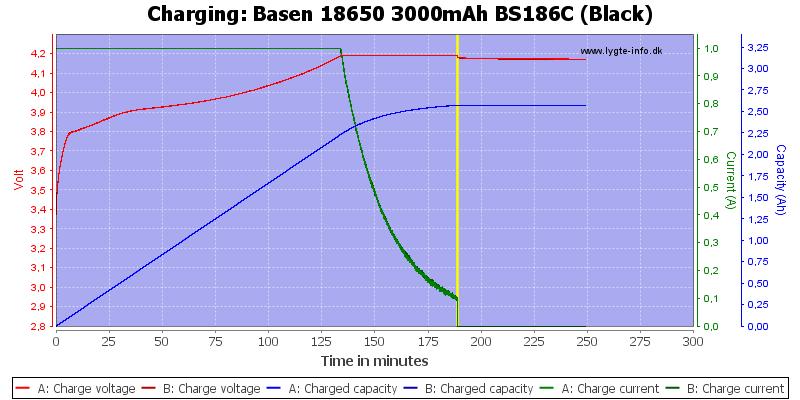 Basen%2018650%203000mAh%20BS186C%20(Black)-Charge