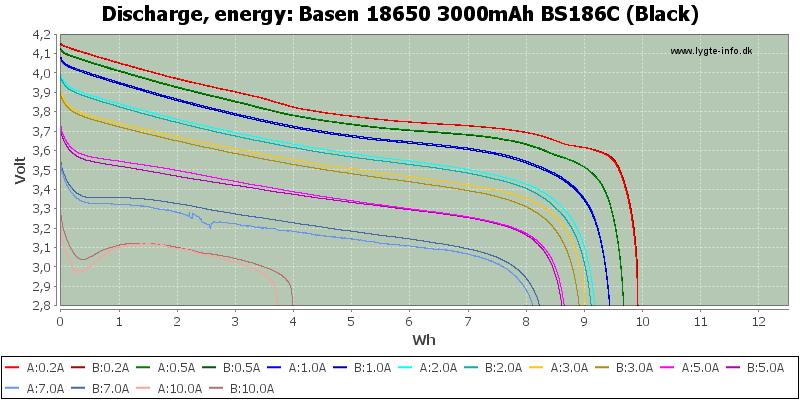 Basen%2018650%203000mAh%20BS186C%20(Black)-Energy